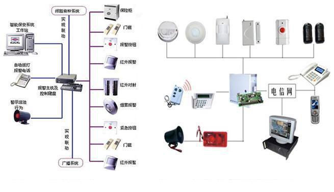 1、系统概述 入侵报警系统在主要场所设出入口控制器。防盗报警系统主要由前端的门窗磁开关、双鉴探测器、玻璃破碎探测器、紧急报警按钮等报警探测器、现场的报警信号接入模块、中心的控制主机键盘及多媒体工作站等设备构成。 本子系统主要用于防范重要房间、机房、通道、主要出入口等区域的入侵报警,在上述重要前端安装各种不同功能的报警探测装置,根据不同的需要设置门磁开关被动探测器、双鉴探测器、紧急报警按钮等,通过防盗报警主机的集中管理和操作控制,如布、撤防等,构成立体的安全防护体系。当系统确认报警信号后,自动发出报警信号
